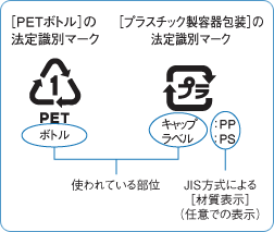 image:Identification marks of PET bottles