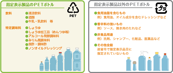 image:designated identification product PET bottles