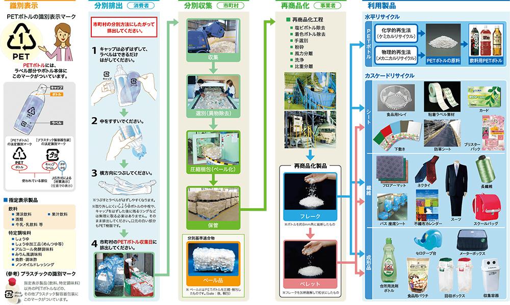 PETボトル再商品化の流れ PETボトルリサイクル推進協議会